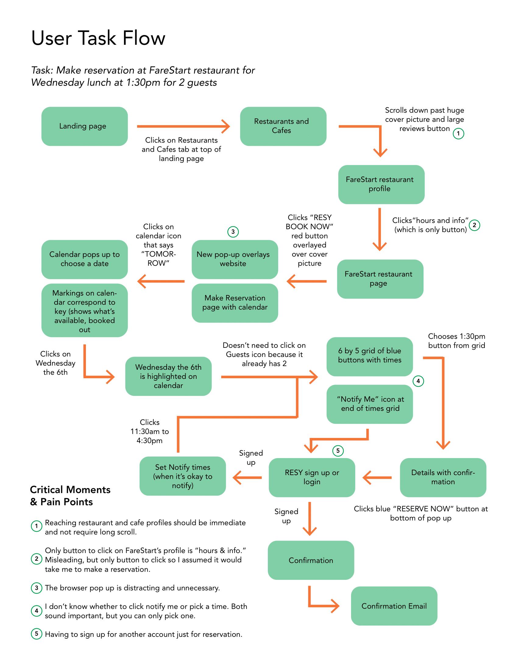 taskflow diagram