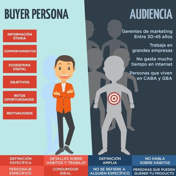 buyer persona tips para crear una marca cómo crear una marca