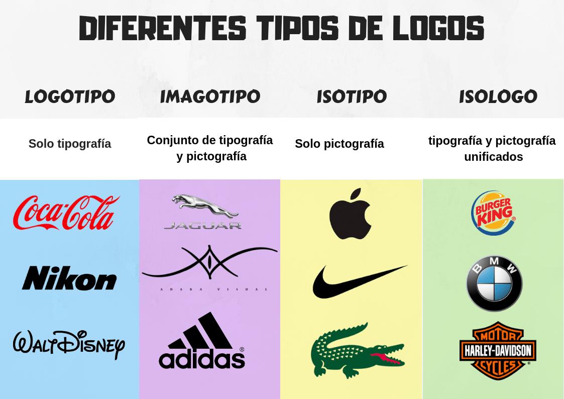cómo crear una marca crear una marca diferentes tipos de logos