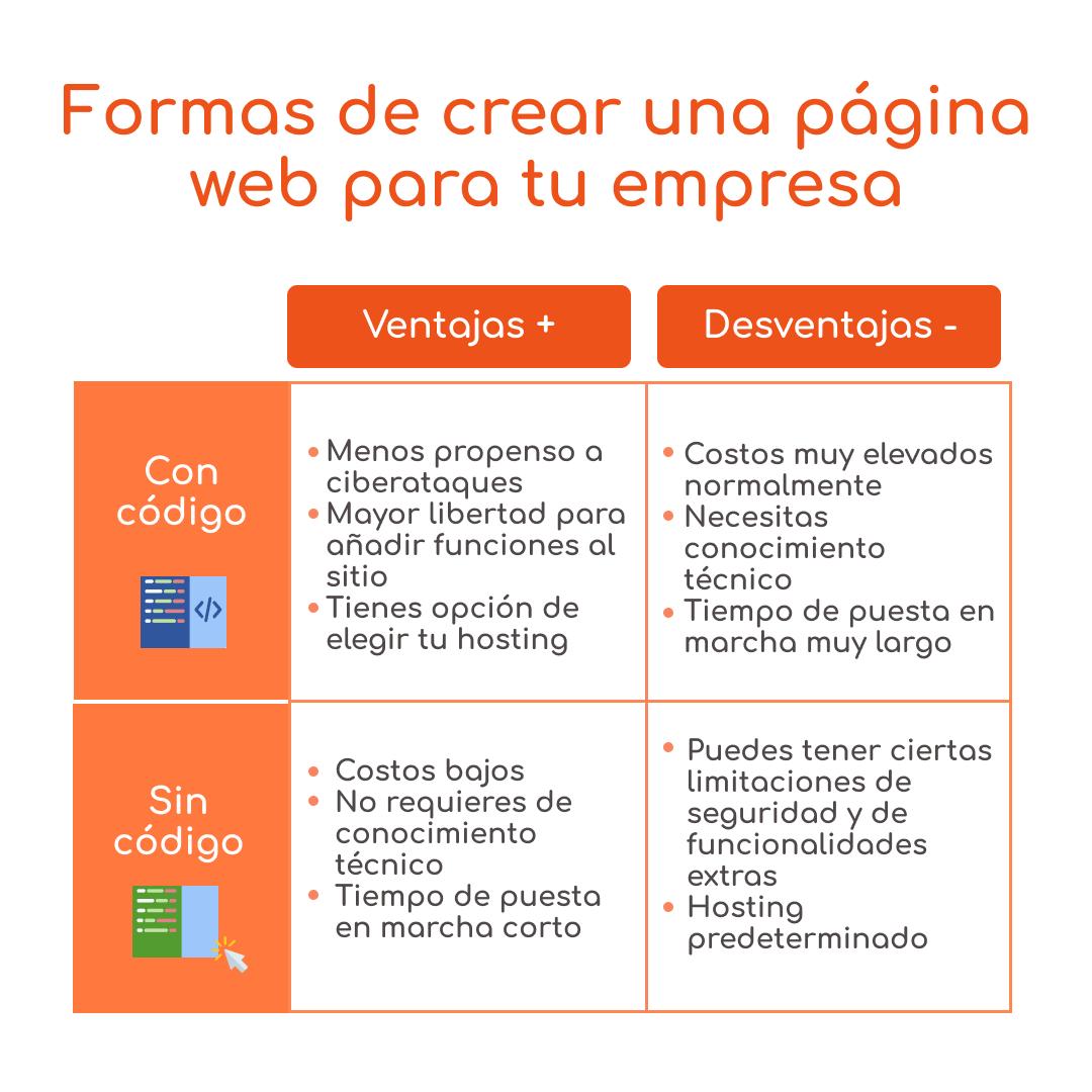 ventajas y desventajas de crear una página web con códigos o sin códigos donde crear pagina web programas para crear páginas web