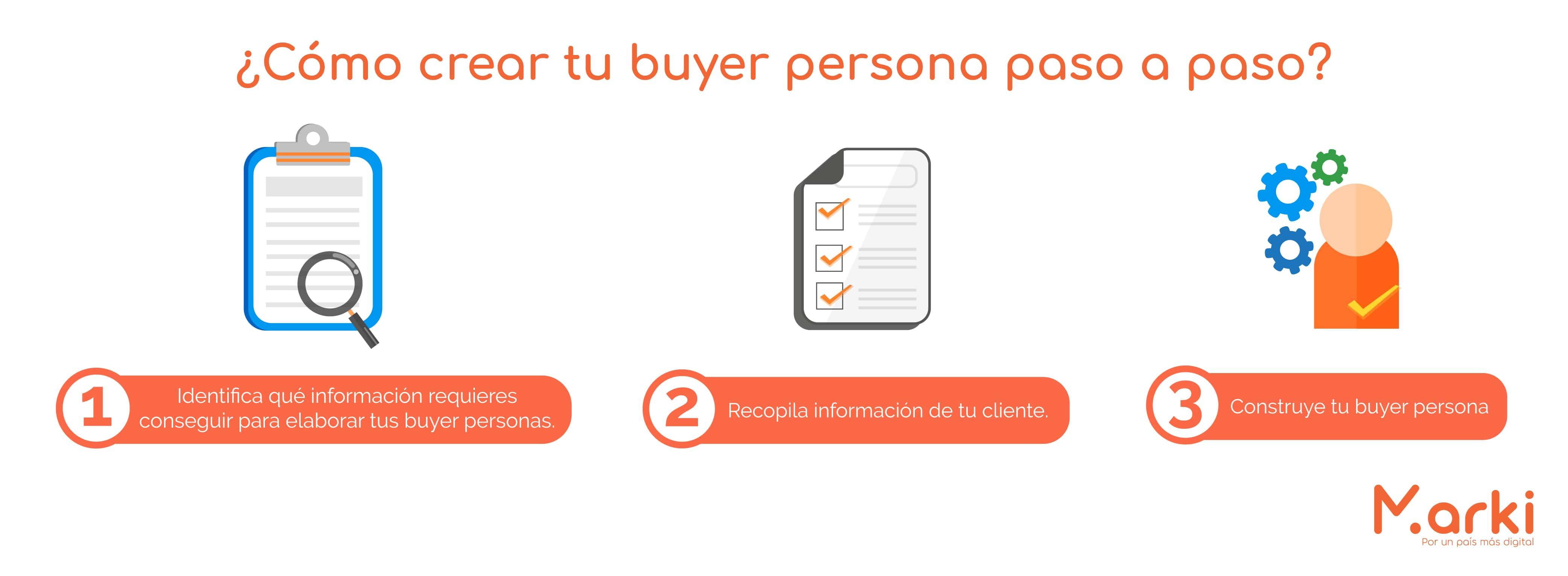 ¿cómo crear tu buyer persona paso a paso? como crear tu buyer persona ejemplos de buyer persona plantilla buyer persona ejemplos