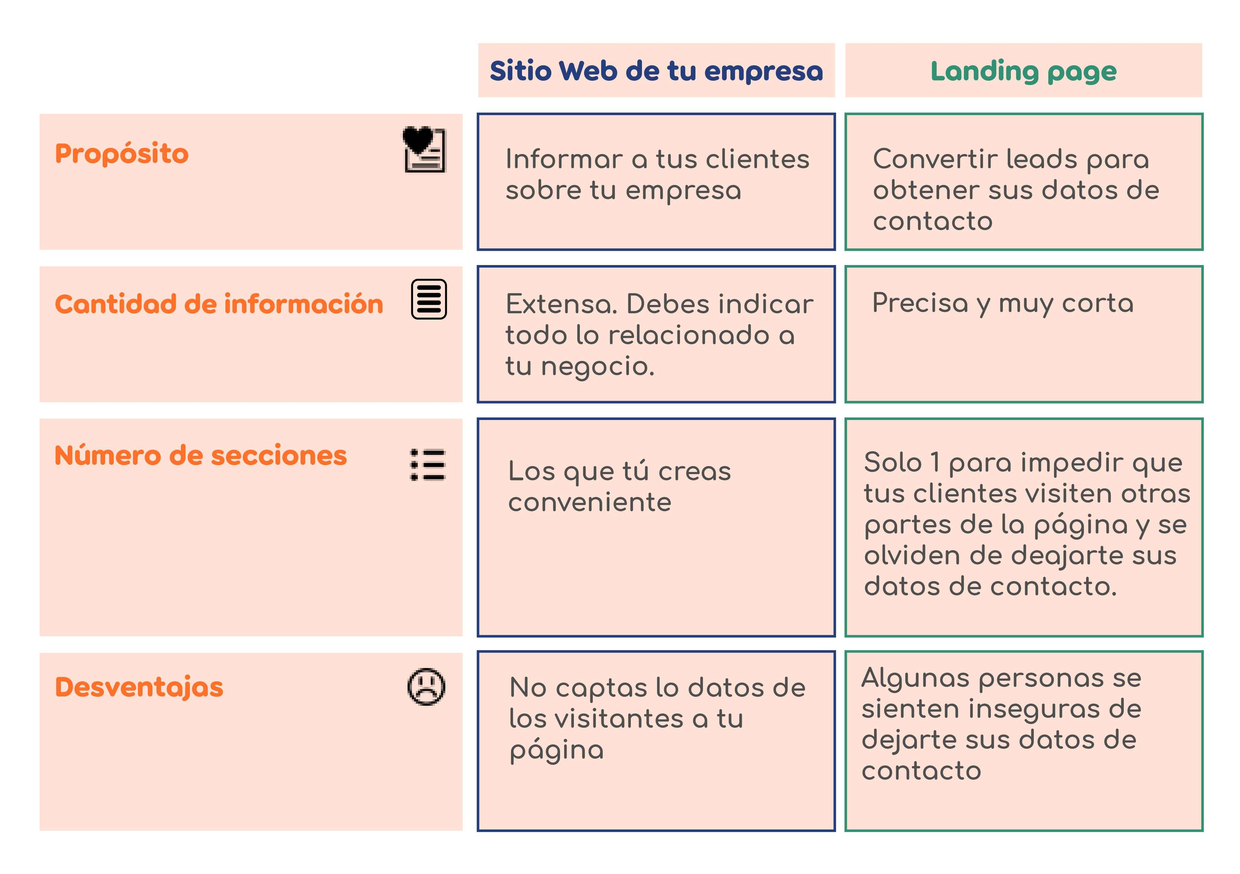 diferencias entre un sitio web y una landing page cuadro comparativo de sitio web y landing page landing page marki que es una landing page y para que sirve landing page para que sirve diferencias entre landing page y sitio web que es una landing page diseño marki