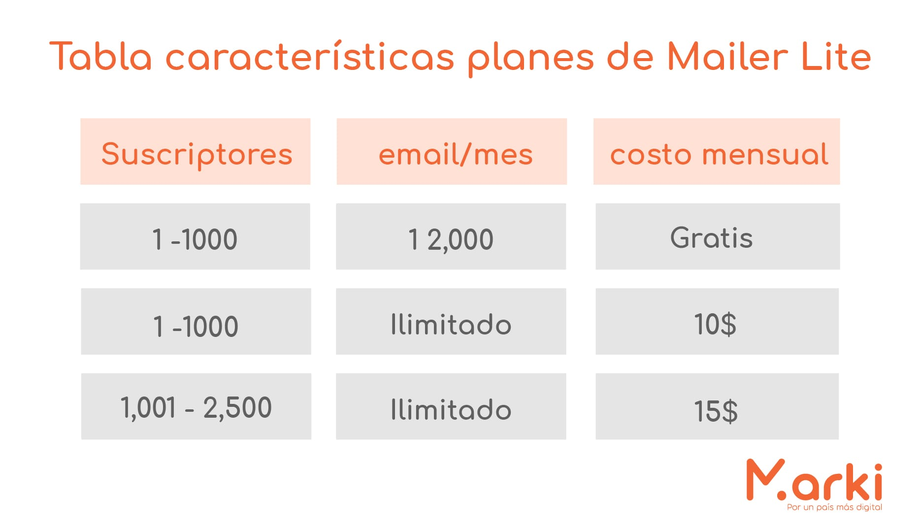 mailer lite planer mailer lite como hacer email marketing gratis campañas de mailing estrategias de email marketing ¿Cúal es la mejor herramienta de email marketing? diseño marki voluntariado marki