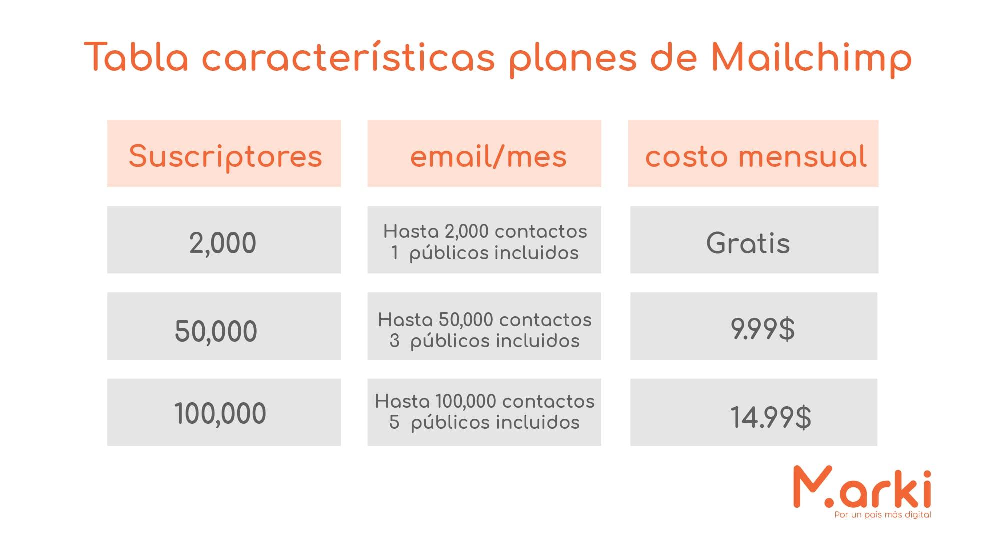 mailchimp planes mailchimp como hacer email marketing gratis campañas de mailing estrategias de email marketing ¿Cúal es la mejor herramienta de email marketing? diseño marki voluntariado marki