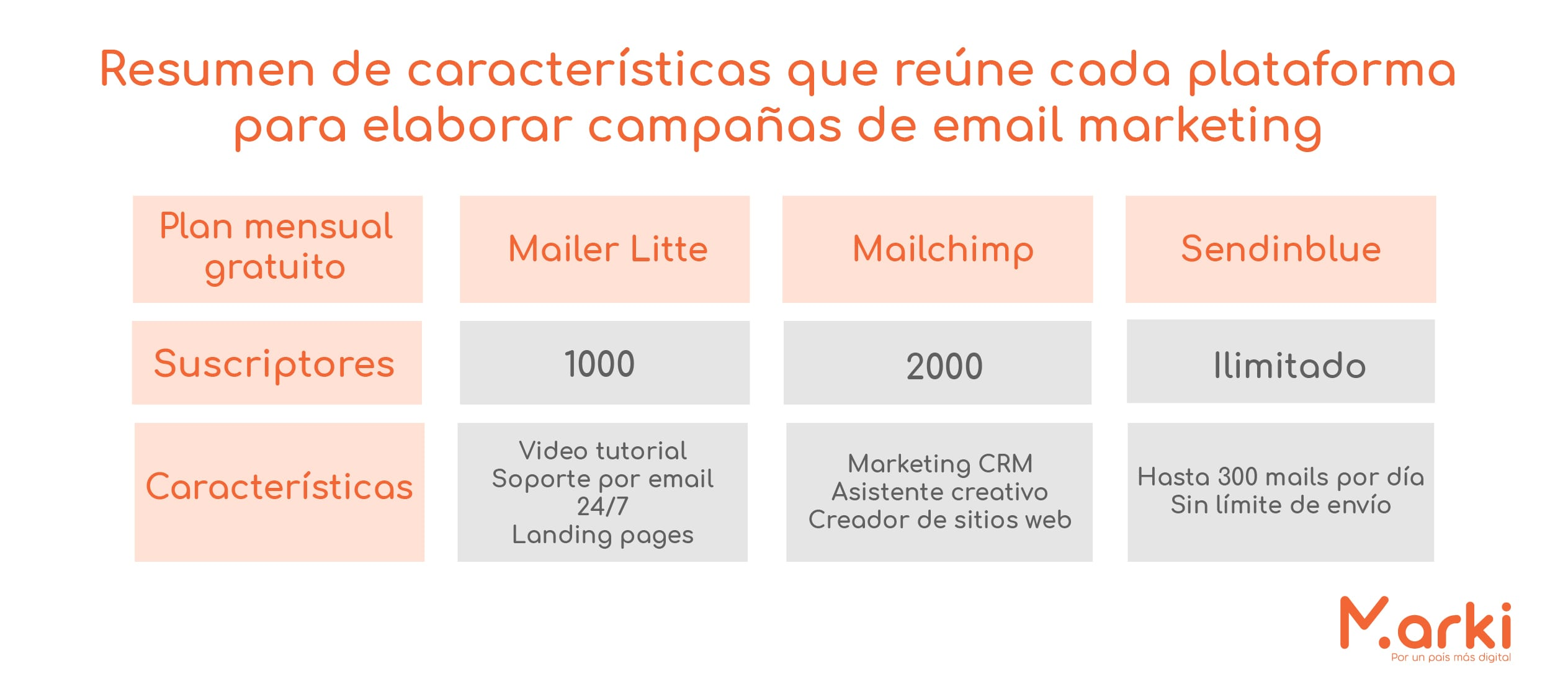 herramientas de email marketing mailer lite mailchimp como hacer email marketing gratis sendinblue campañas de mailing estrategias de email marketing ¿Cúal es la mejor herramienta de email marketing? diseño marki voluntariado marki