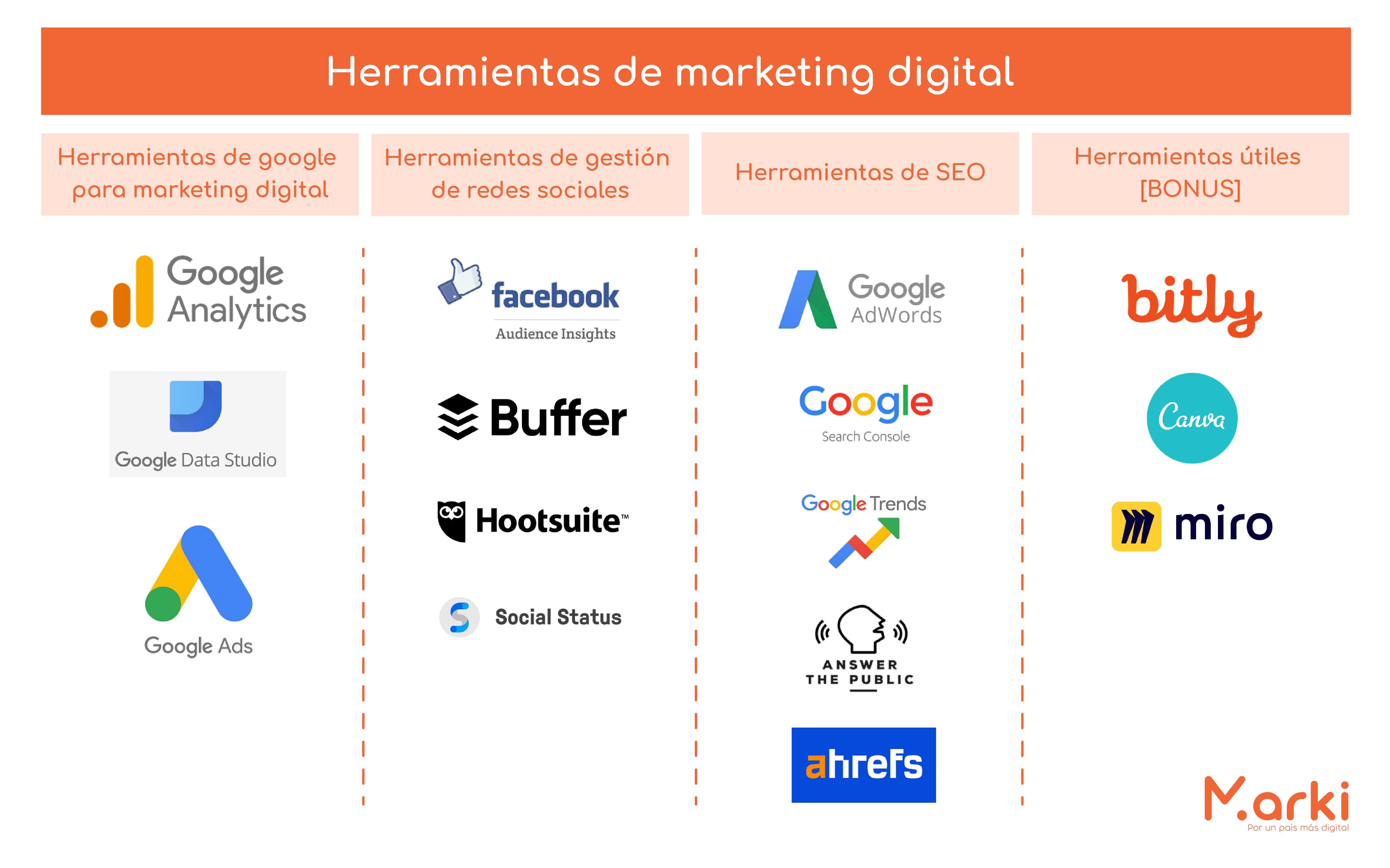 herramientas de marketing digital ¿Cuáles son las herramientas de marketing digital? ¿Cuáles son las herramientas digitales más usadas? facebook como herramienta de marketing digital herramientas de marketing digital herramientas de facebook para marketing digital marketing digital para emprendedores voluntariado marki diseño marki marki blog