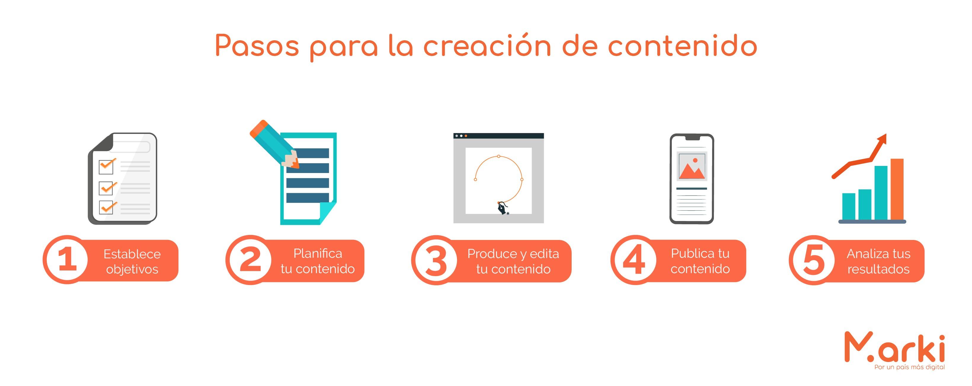pasos para creacion de contenido que es la creación de contenido como crear contenido para redes sociales como crear contenido de calidad para redes sociales como crear un calendario para redes sociales como crear un contenido voluntariado peru Voluntariado online capacitacion de marketing digital voluntariado marki