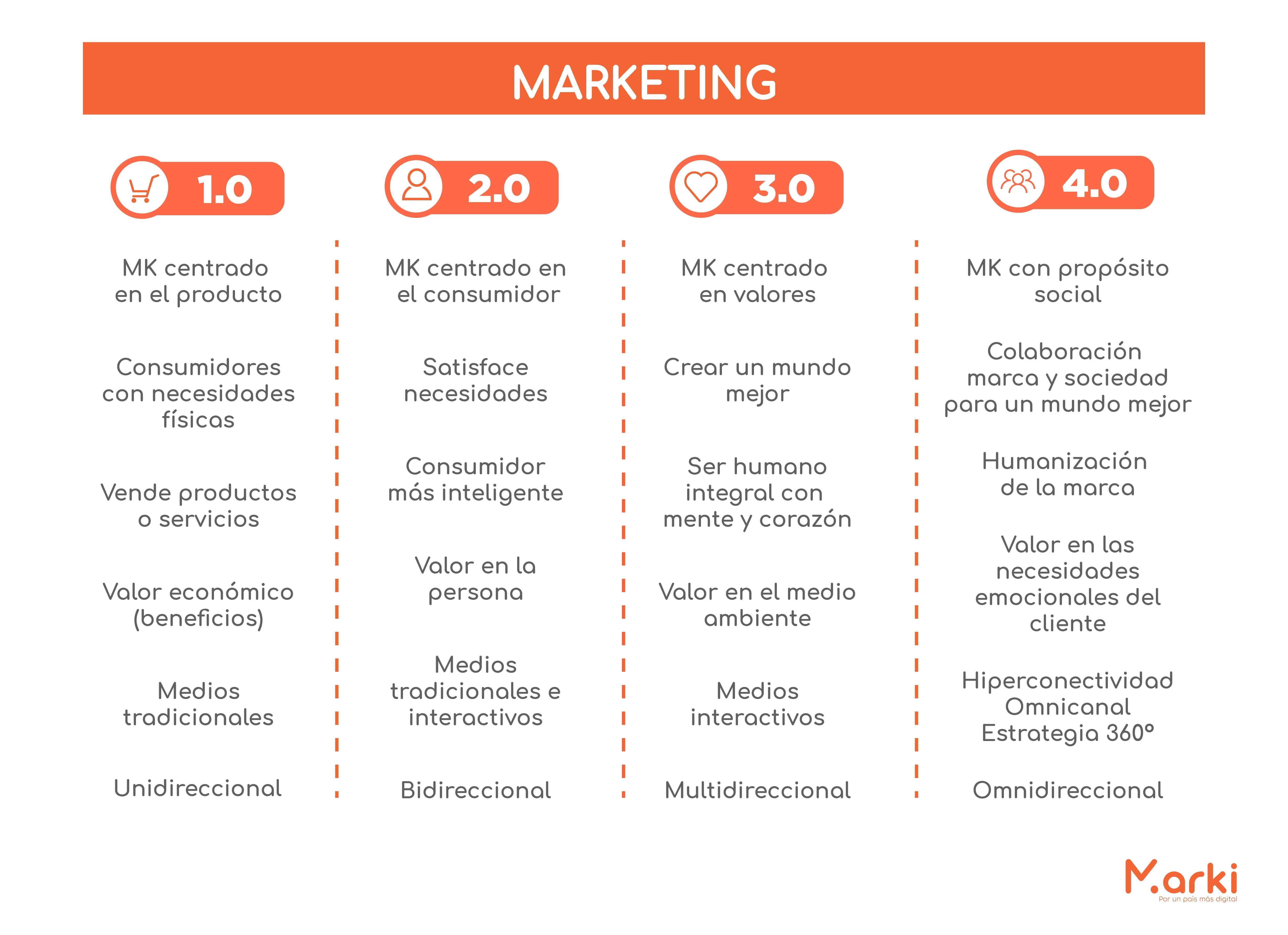 marketing 1.0 2.0 3.0 4.0 evolucion del marketing digital la evolucion del marketing digital la nueva era digital como surgio el marketing digital los negocios en la era digital voluntarios universitarios voluntariado peru voluntariado online voluntariado marki
