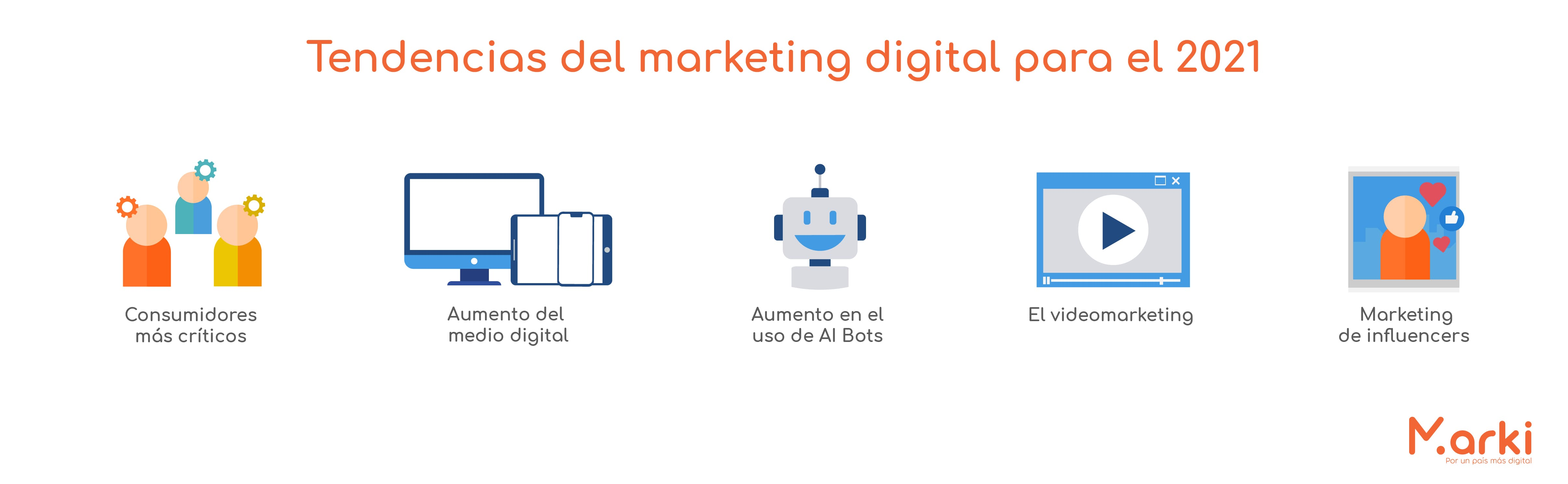 tendencias del marketing digital 2021 evolucion del marketing digital la evolucion del marketing digital la nueva era digital como surgio el marketing digital los negocios en la era digital voluntarios universitarios voluntariado peru voluntariado online voluntariado marki