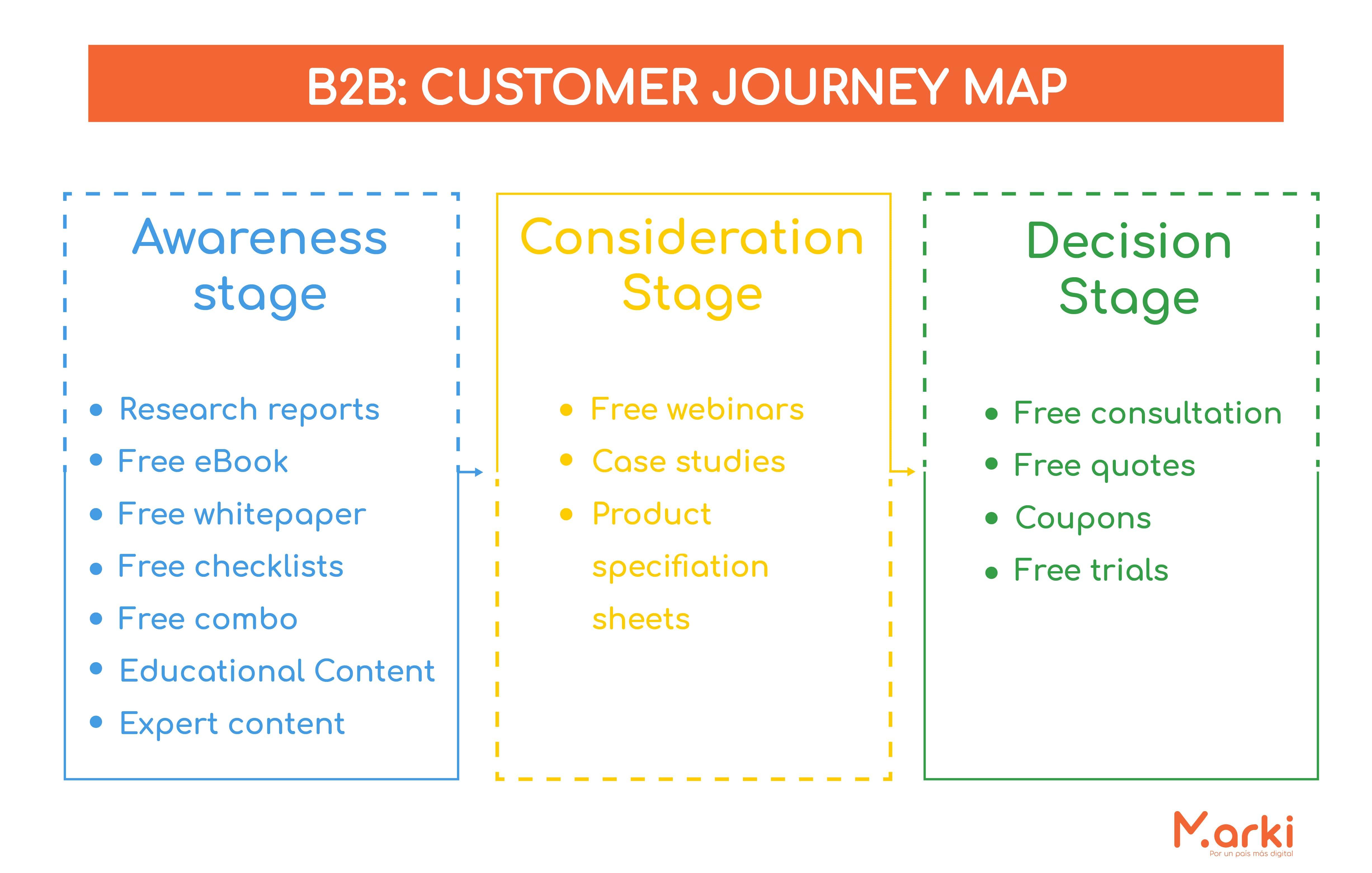 customer journey map b2b como hacer customer journey customer journey plantilla customer journey b2b como hacer un customer journey map ejemplo que significa customer journey voluntarios universitarios voluntariado peru voluntariado online voluntariado marki