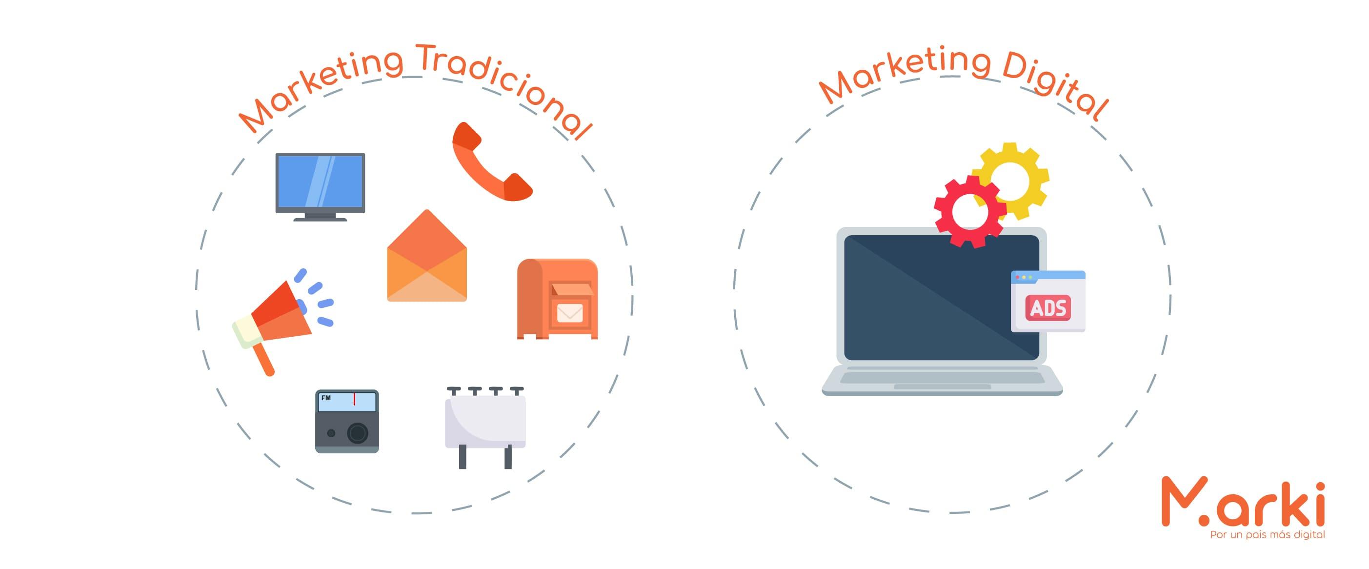 cuál es la diferencia entre marketing digital y marketing tradicional ventajas y desventajas del marketing digital y tradicional marketing tradicional vs digital semejanzas entre marketing tradicional y digital voluntarios universitarios voluntariado peru voluntariado online voluntariado marki