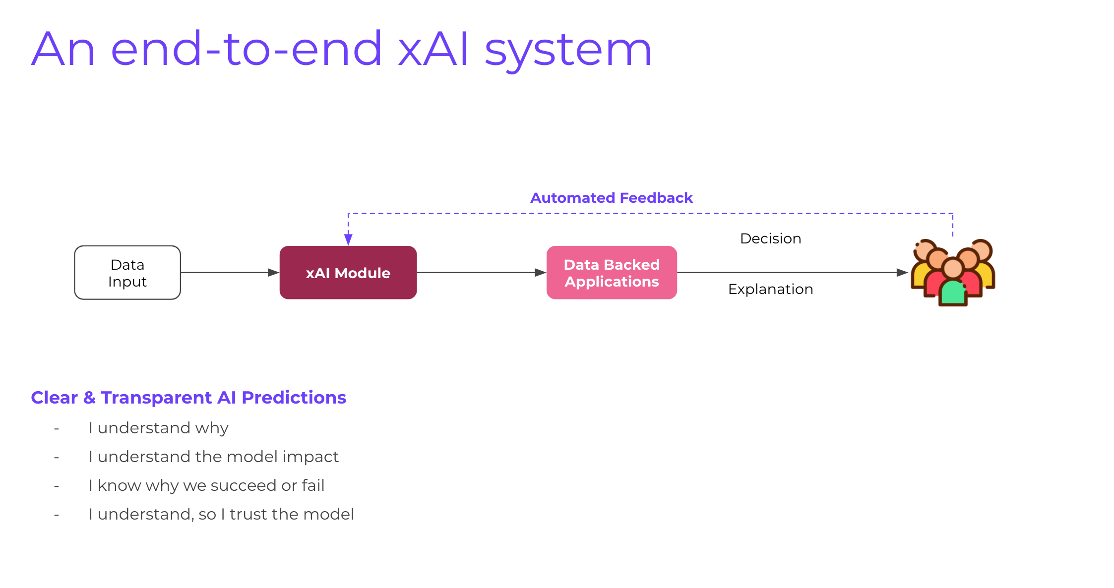 ExplainX is an end to end explainable AI framework for data scientists