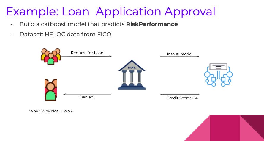 Loan application approval explainable AI use case