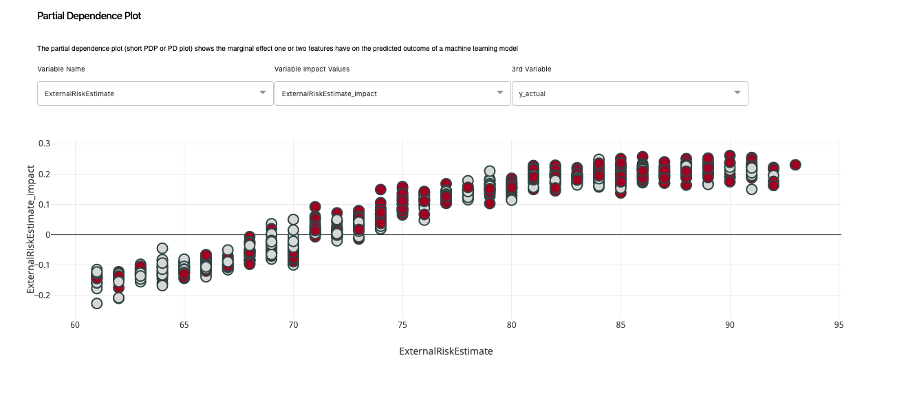 explainx xai tells you what will happen if you increase or decrease the value of your feature