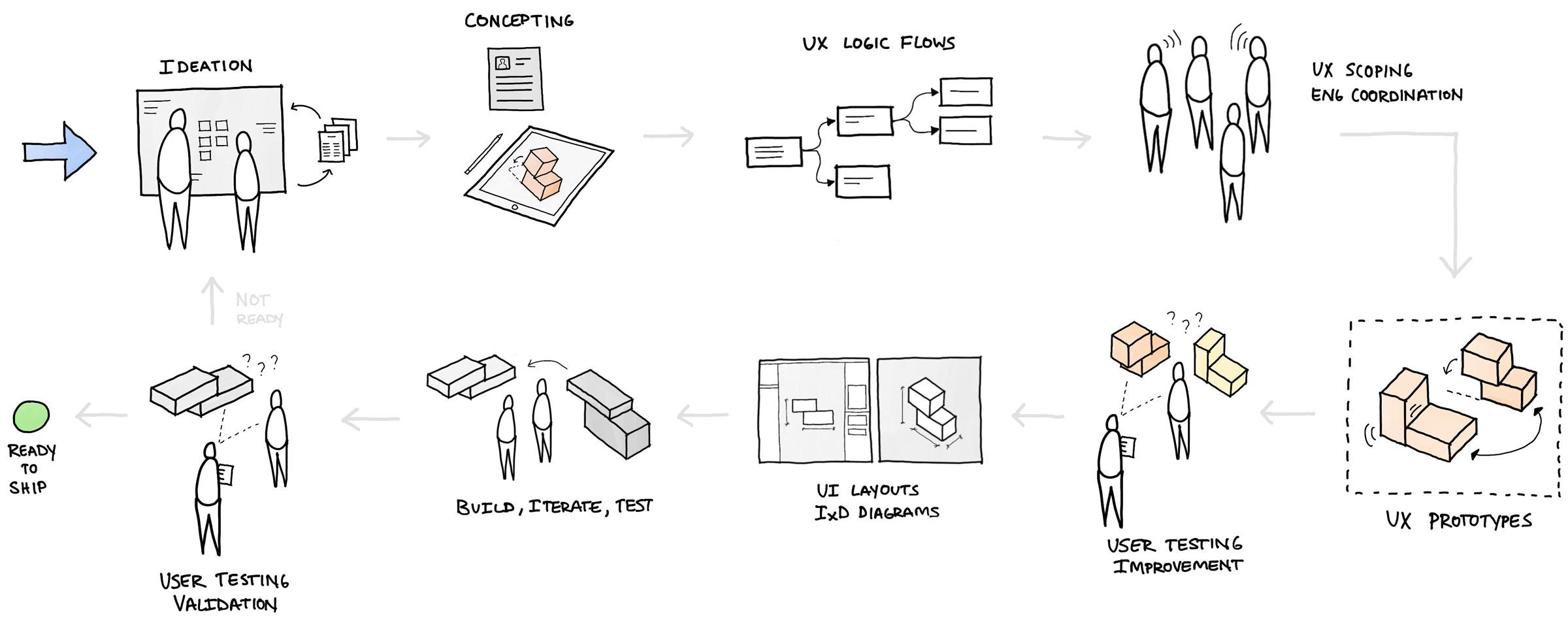 Sketch of my Design Process