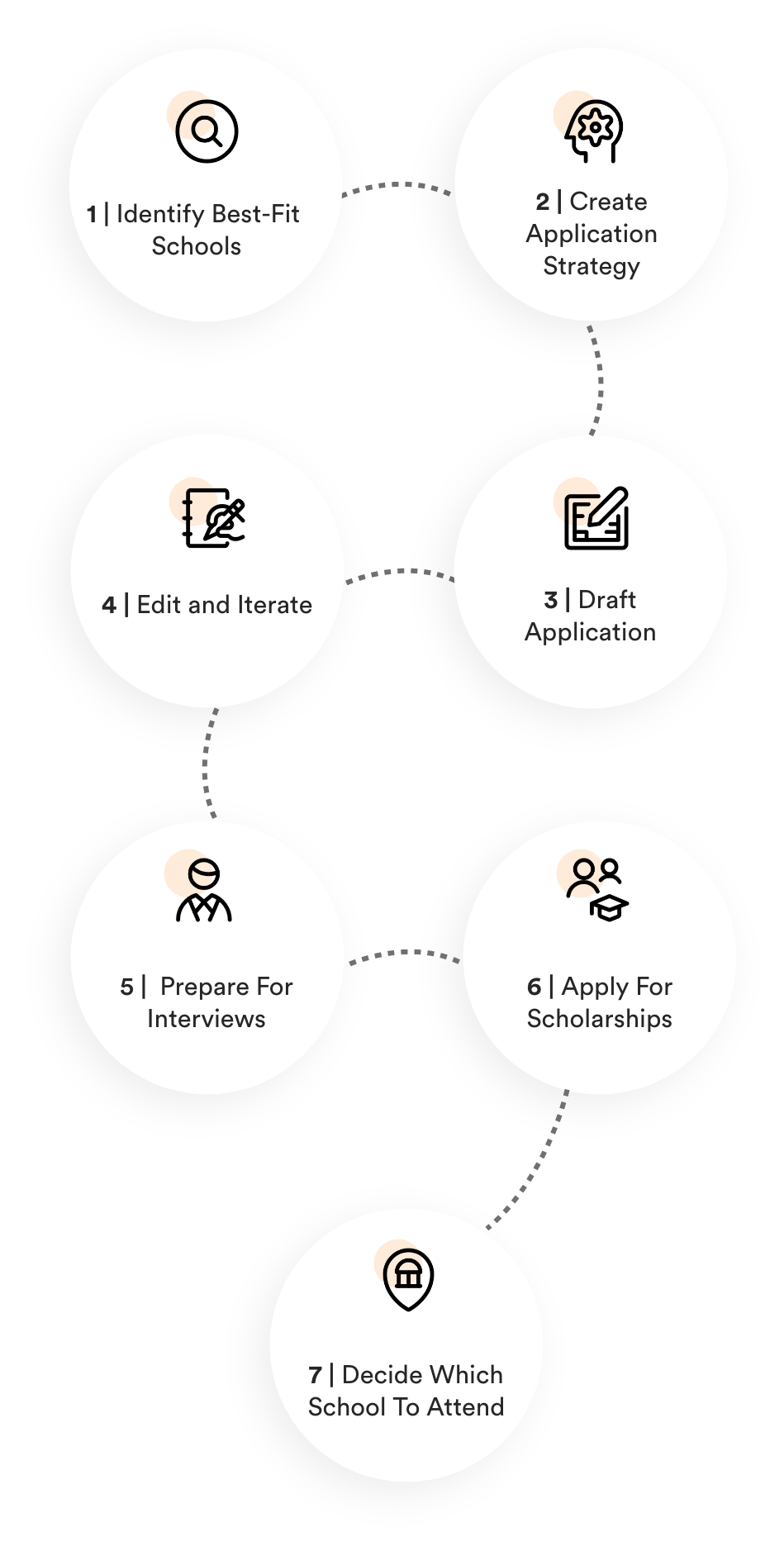 image of the full application process