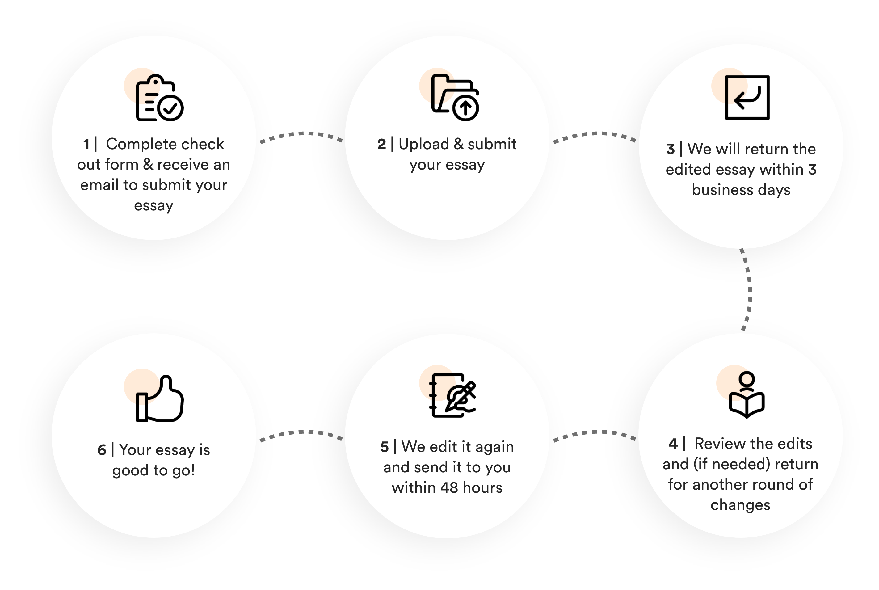 image of the steps on how we review one's essay 2