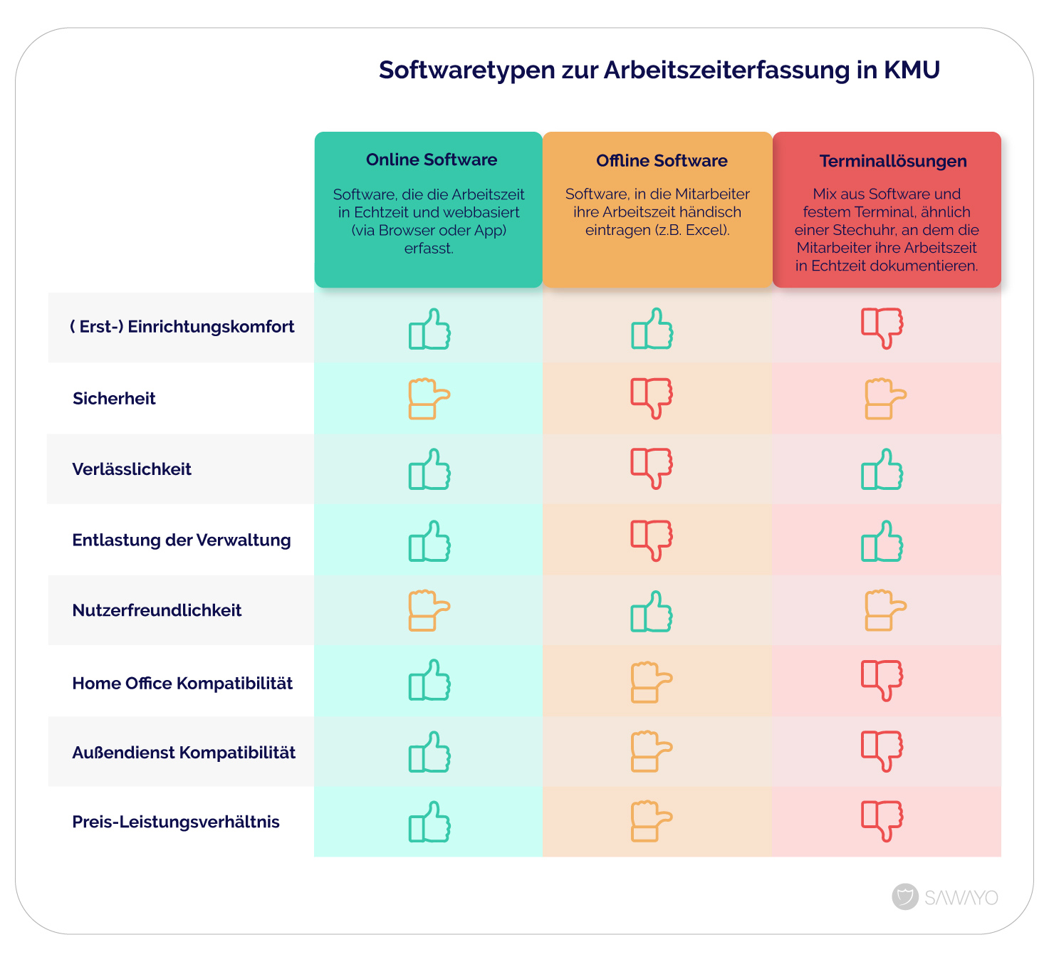 Infografik zur Arbeitszeiterfassung in KMU