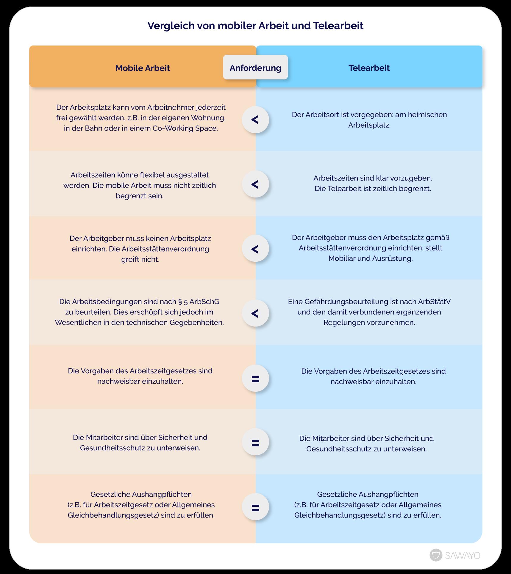 Tabelle Vergleich von mobiler Arbeit und Telearbeit