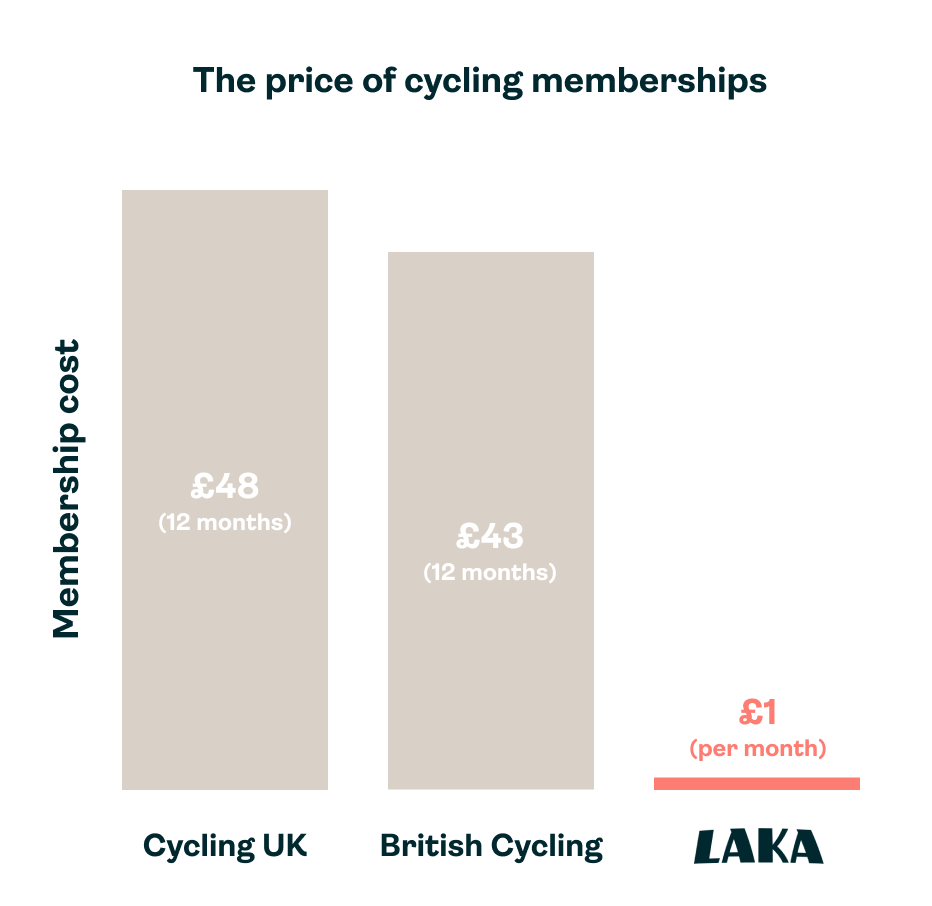 How much is British Cycling membership cost compared to Laka