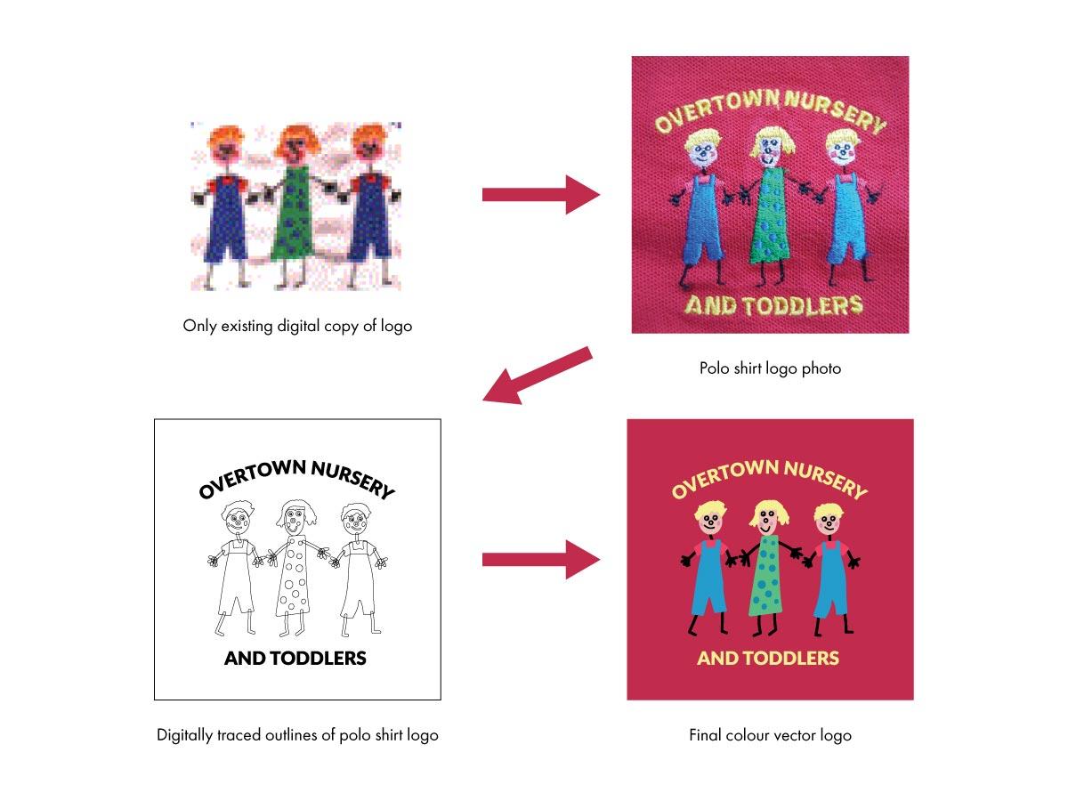 Overtown Nursery logo digital re-creation process