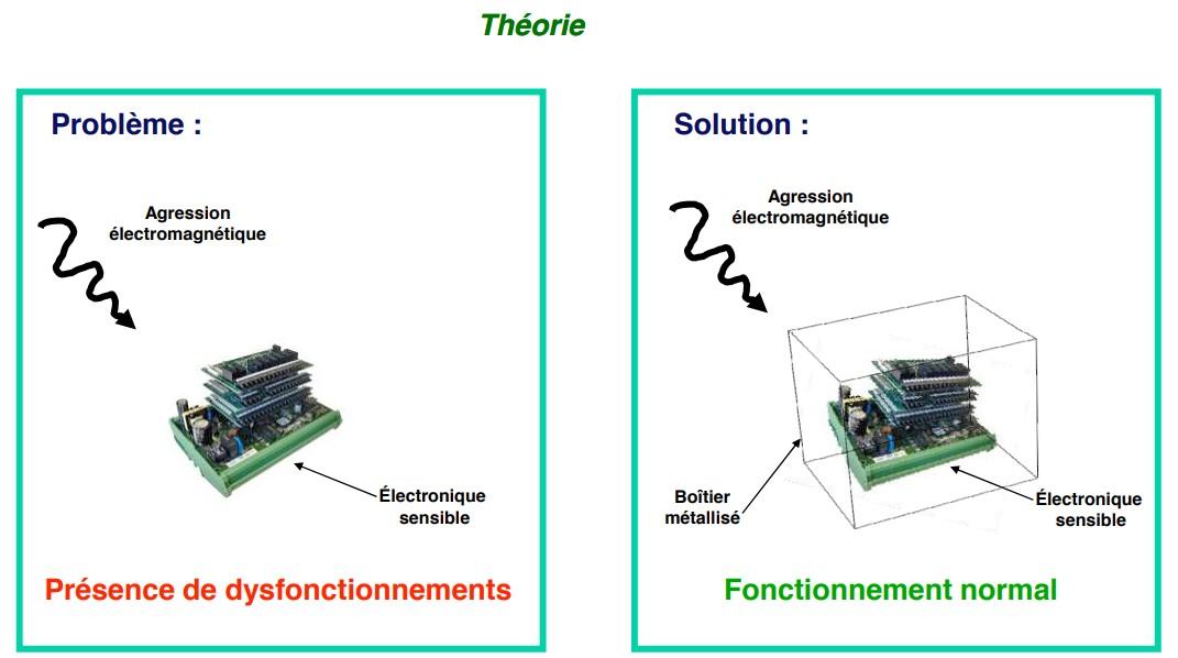 Principe de la protection électromagnétique - Compelma la compatibilité électromagnétique