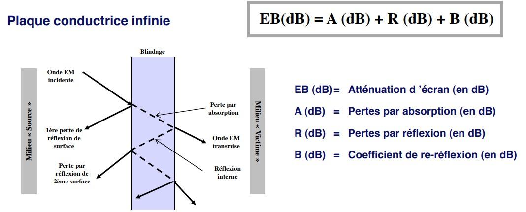 Blindage électromagnétique - Compelma la compatibilité électromagnétique