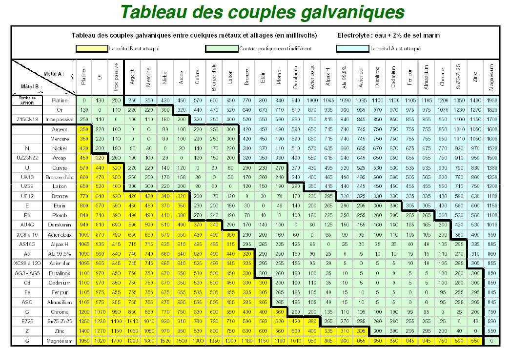 Couples galvaniques - Compelma, la compatibilité électromagnétique