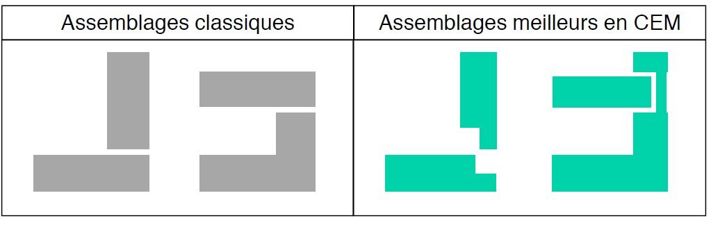 Assemblage compatibilité électromagnétique Compelma - CEM - EMI