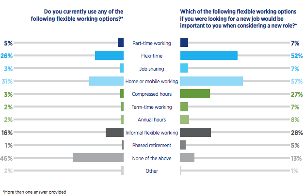 Table compares flexible working options