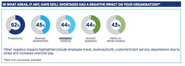 Chart shows results of negative impact of skills shortages