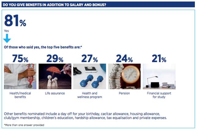 僱主於薪水和獎金以外會否為員工提供其他福利