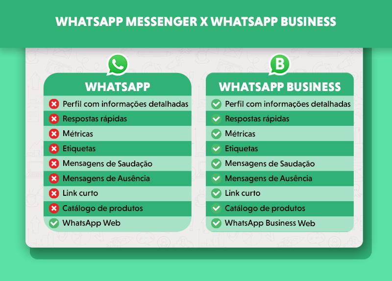 Resultado de imagem para catalogo whatsapp business