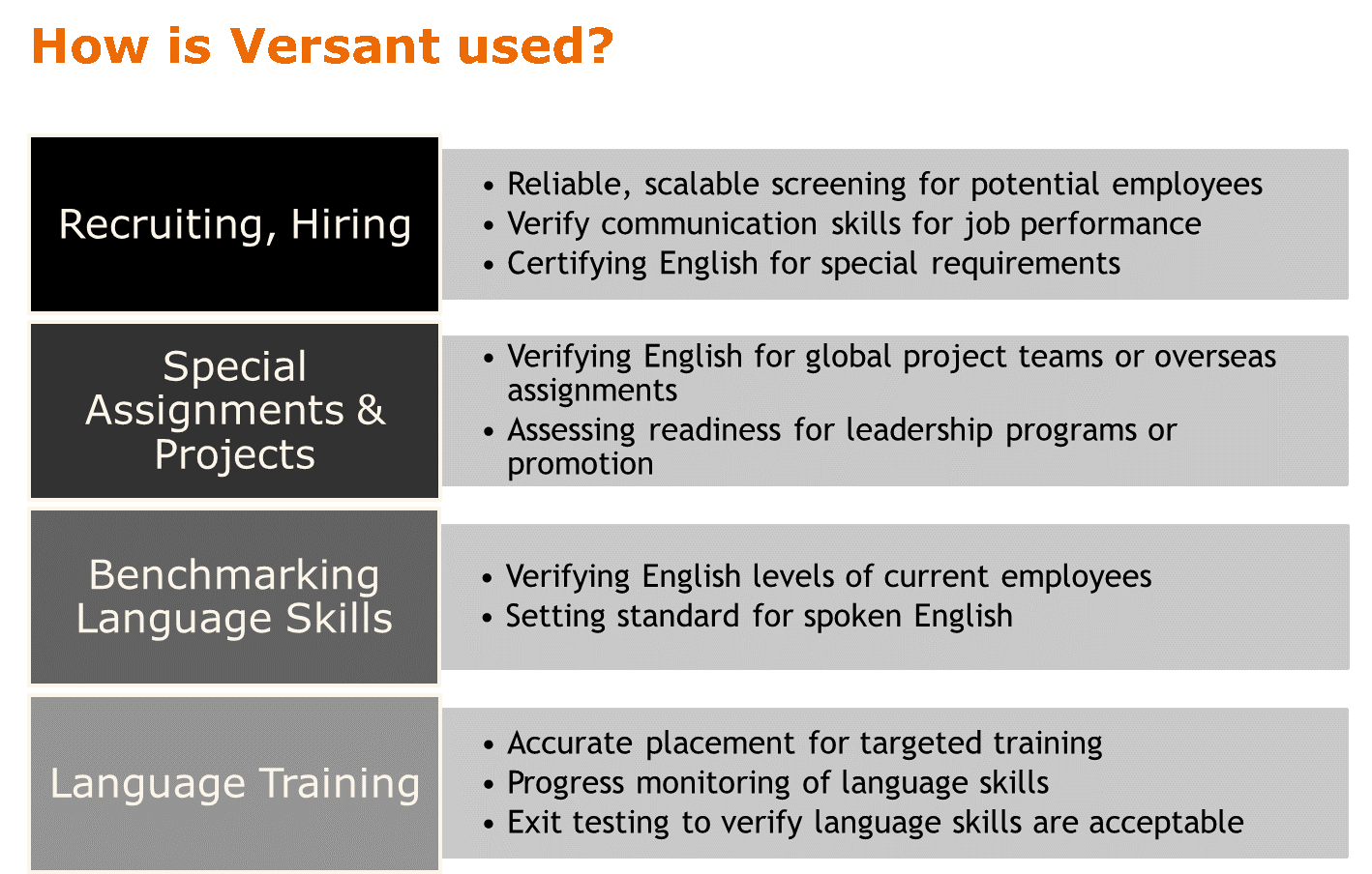 How Versant is used