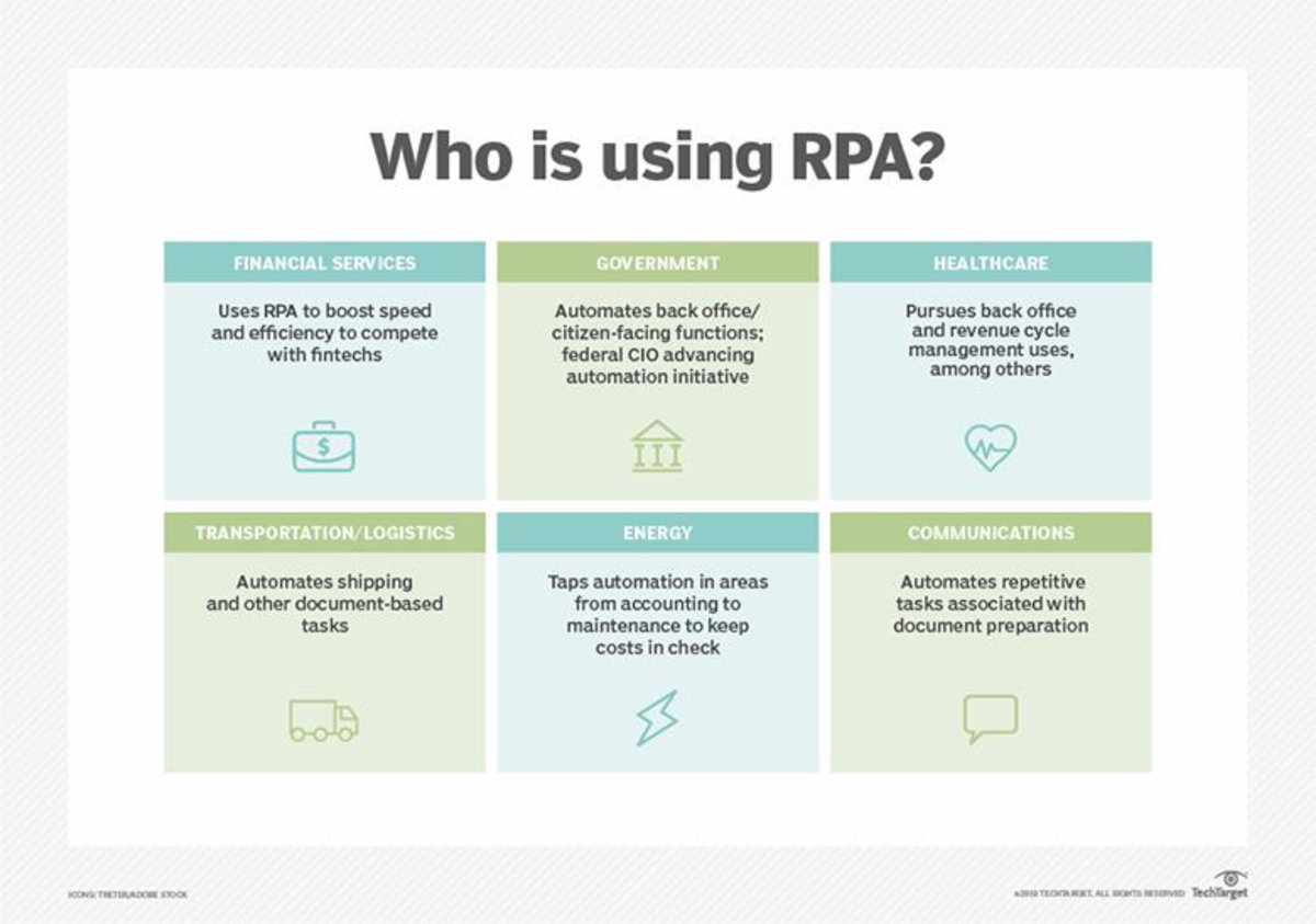RPA industries: Who uses it