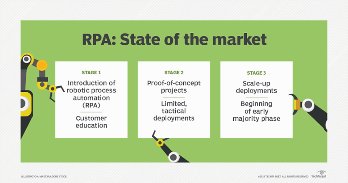 State of the RPA Market