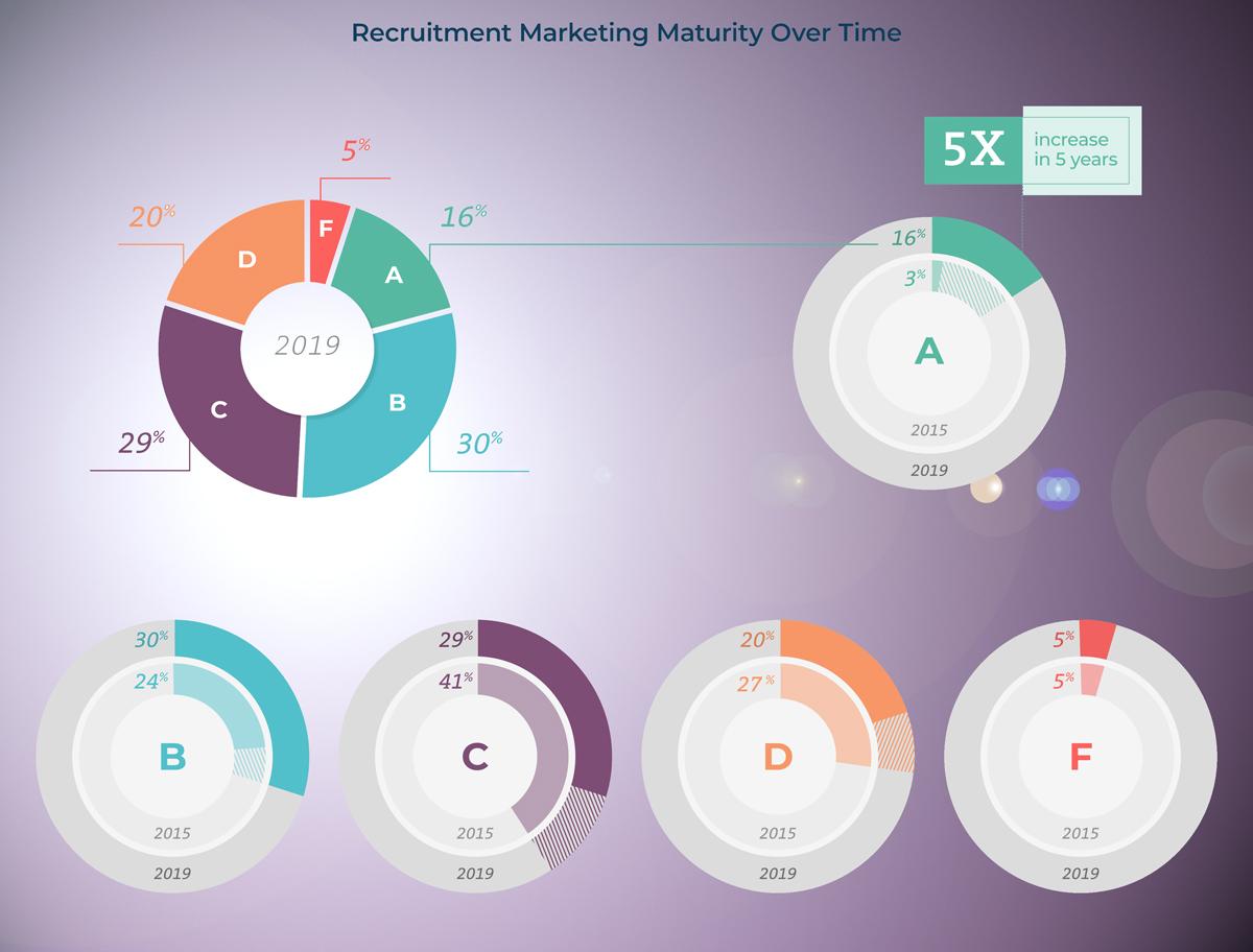 Recruit Marketing Maturity