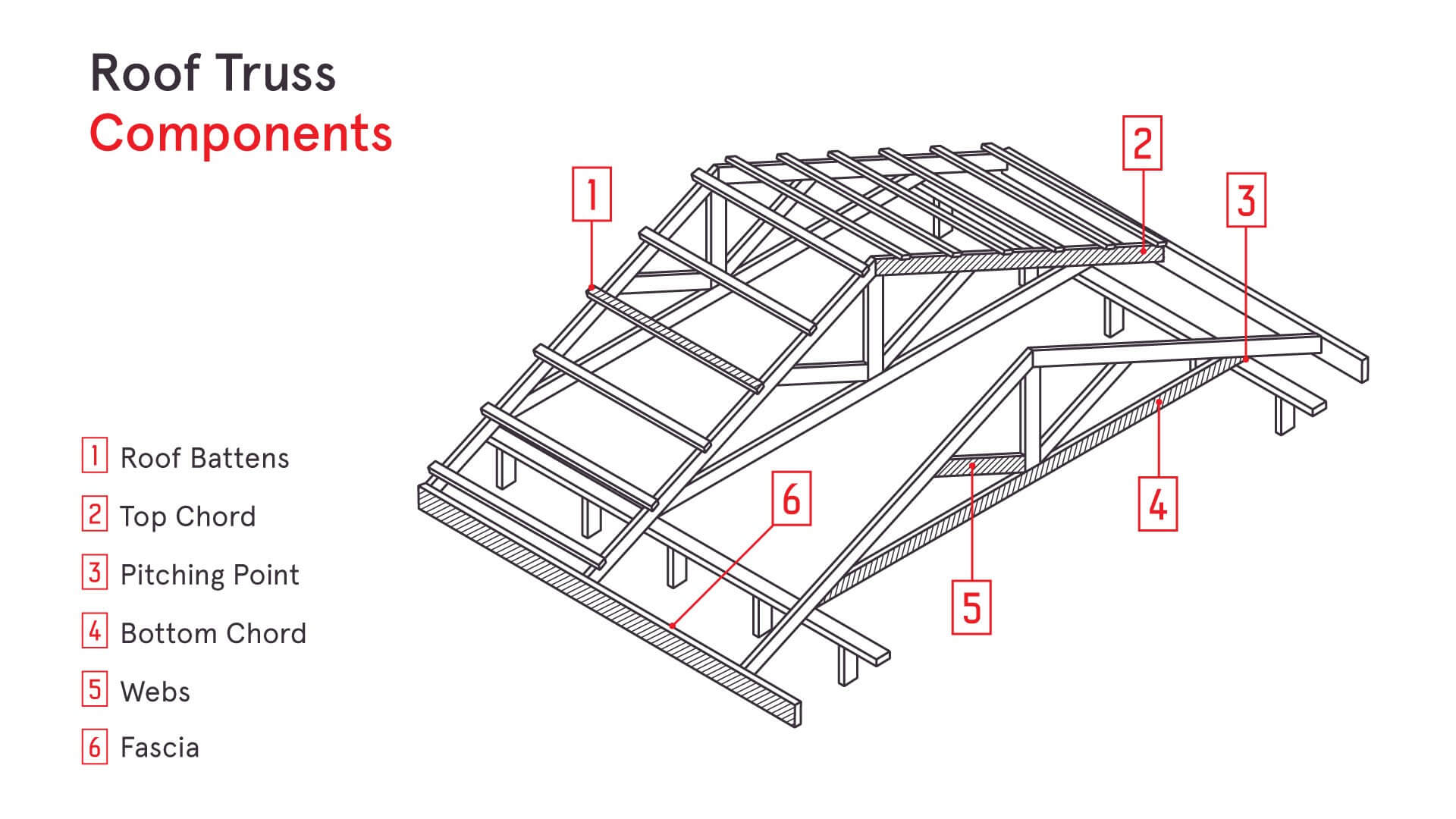Cabin truss system
