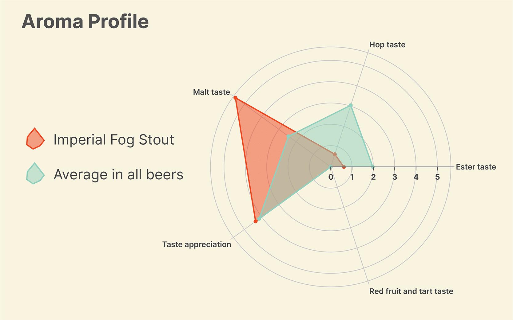 Aroma Profile