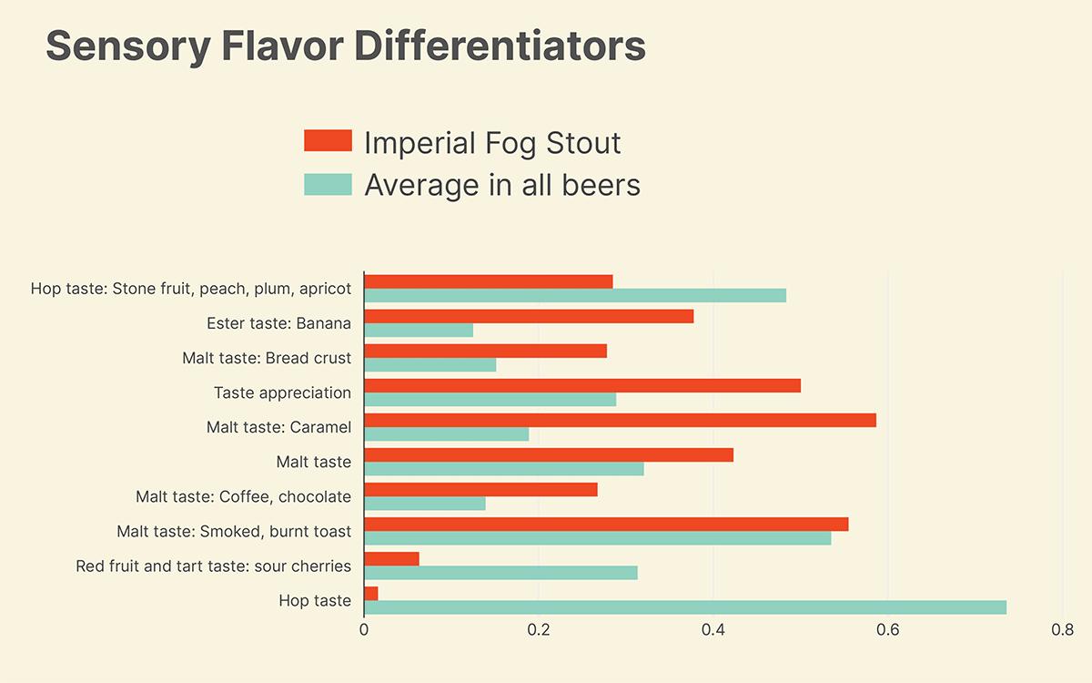 Sensory Flavor Differentiators