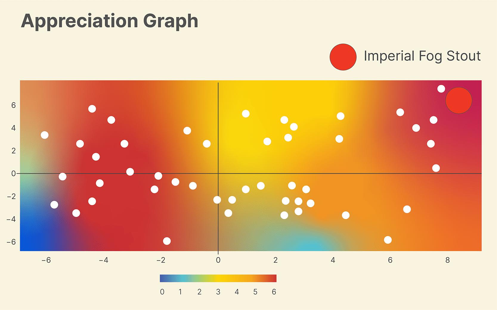appreciation graph
