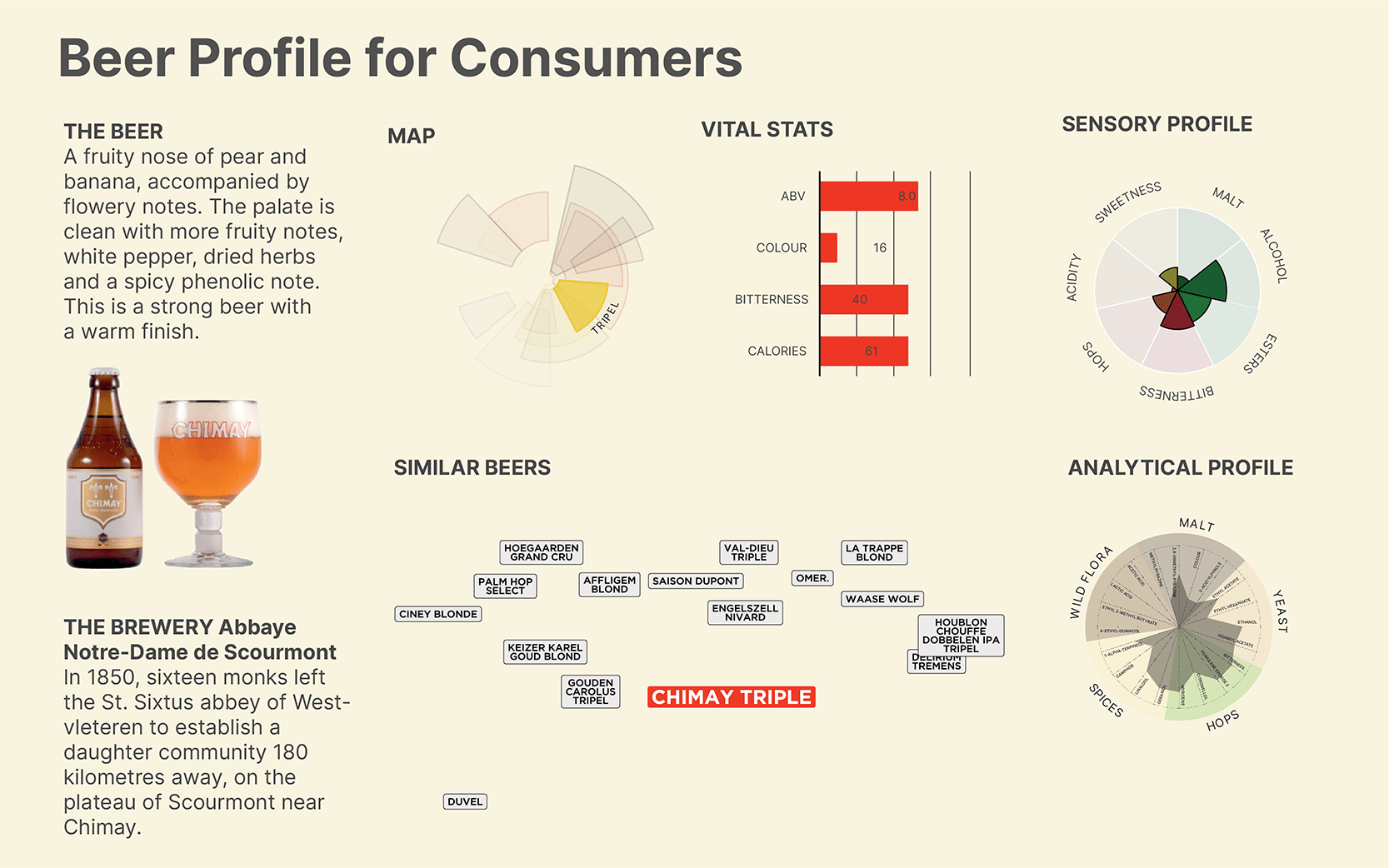 beer profile for consumers