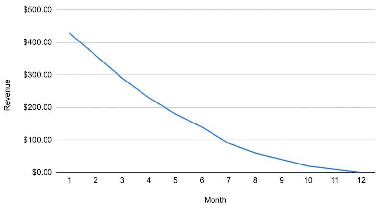 Customer and revenue metrics: line graph showing a downward trend in revenue over a 12 month period