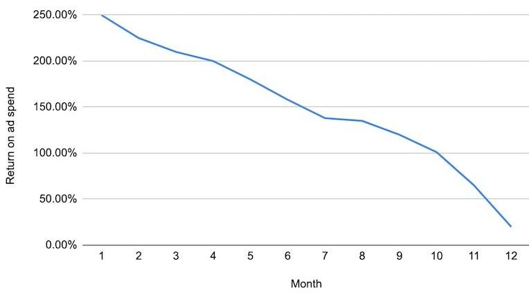 Customer and revenue metrics: line graph showing a gradual downward trend for return on ad spend over a 12 month period. Return on ad spend highest value is 250% at month 1, and lowest value is 25% at month 12