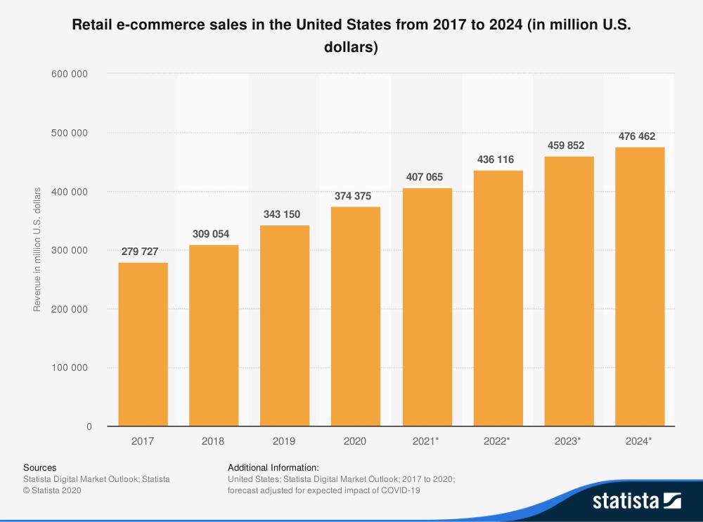 Ecomm Sales Graph