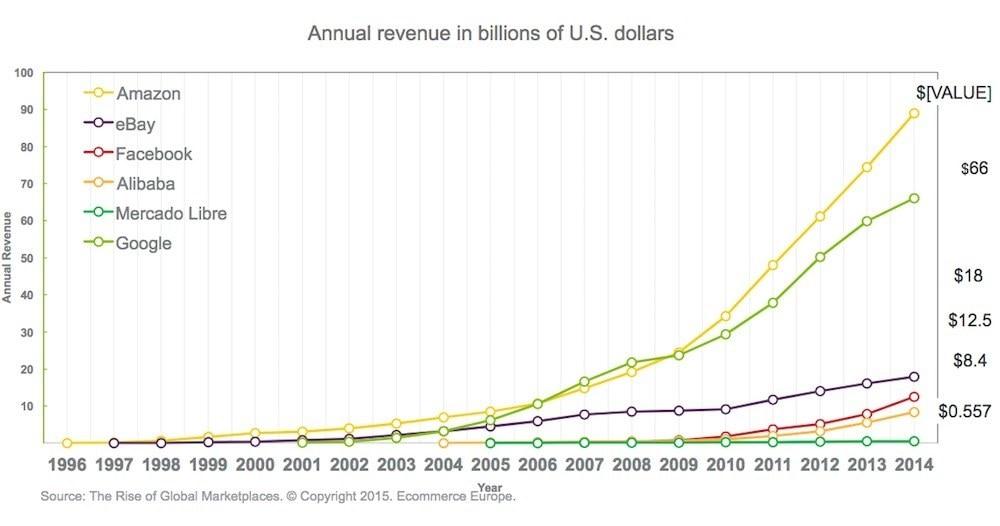 Annual Revenue In Billions Of U S Dollars