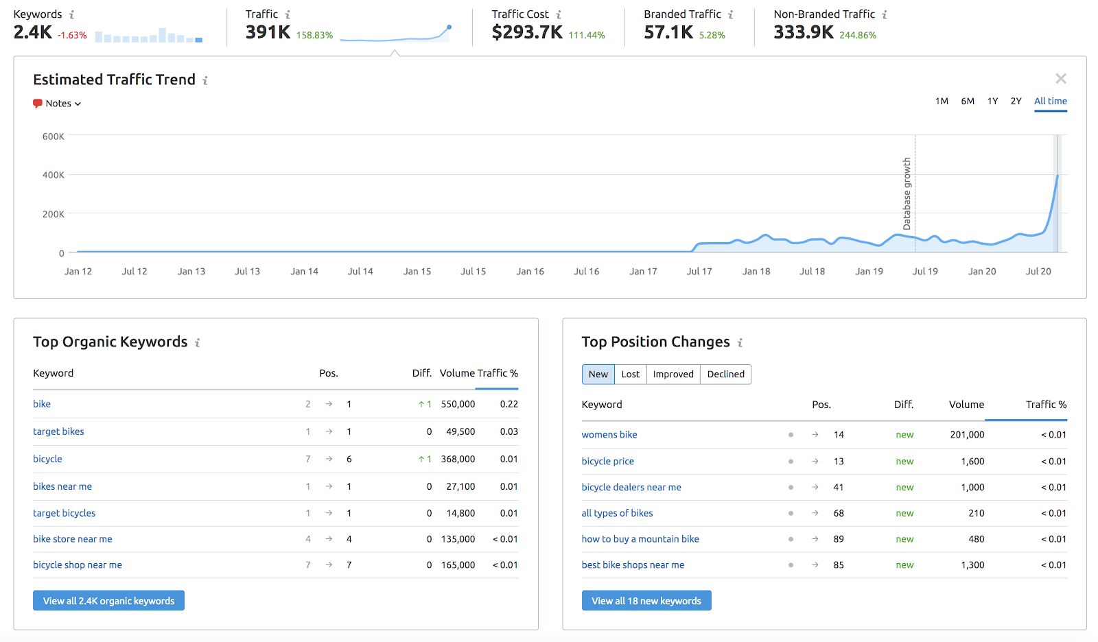 target bike's page data from semrush