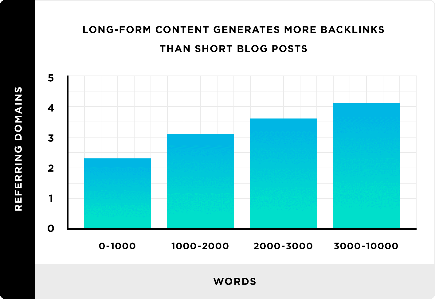 long form study data