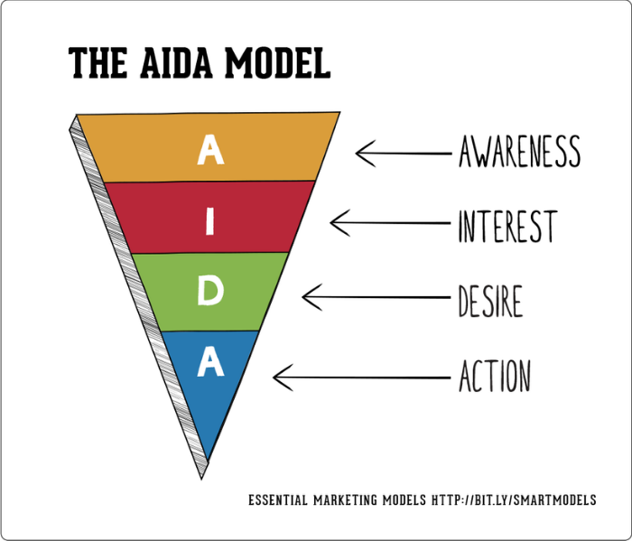 how to rank a blog with the AIDA marketing model
