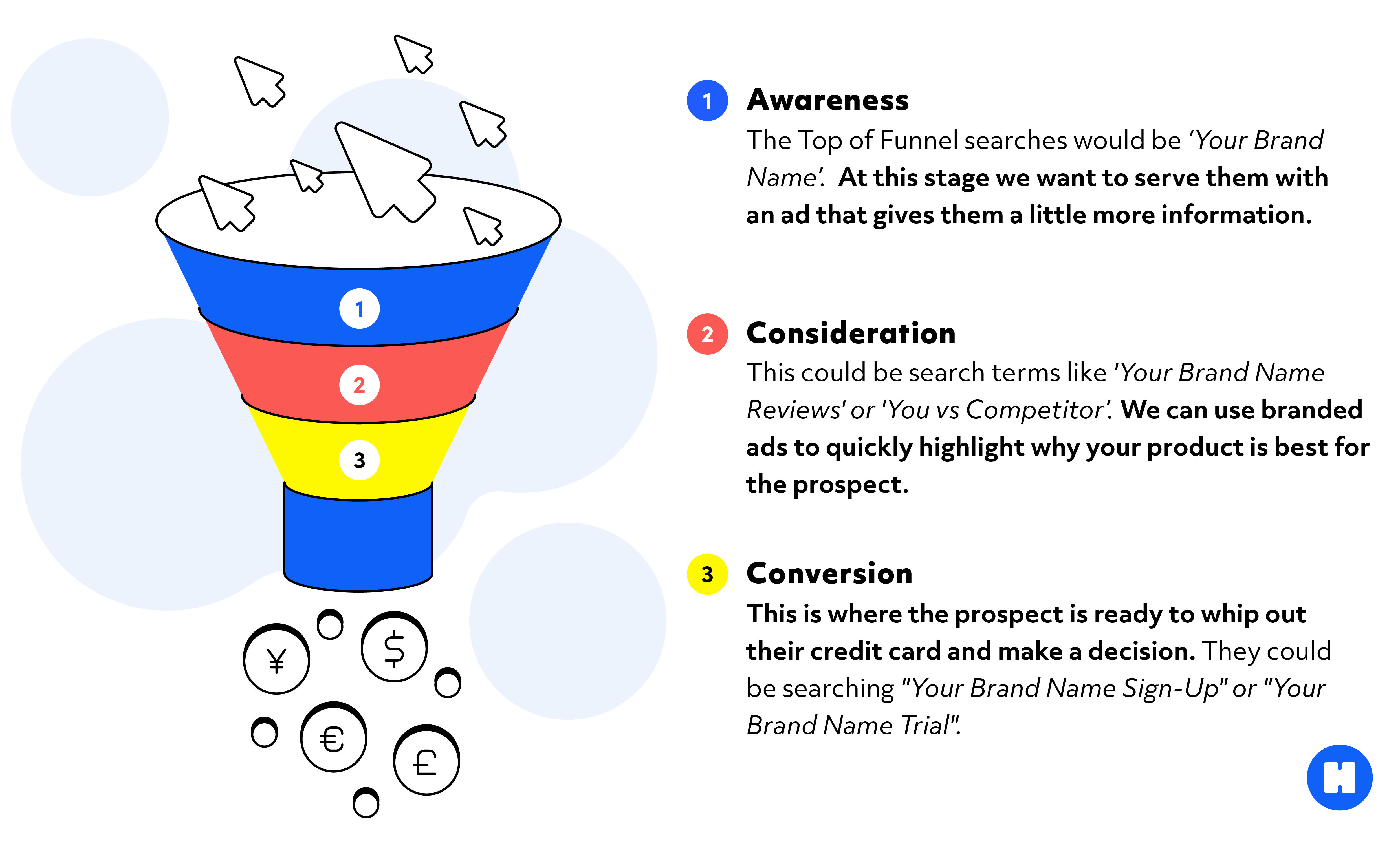 This shows the stages of the marketing funnel for branded campaigns in PPC. The first stage is awareness, the second stage is consideration and the third stage is conversion.